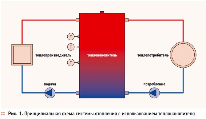 Устройство теплоаккумулятора (теплонакопителя)