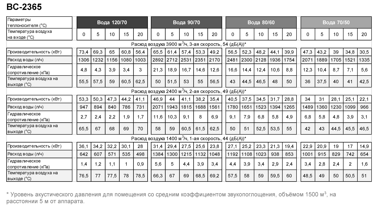 Таблица температуры воды для Тепловентилятора ГРЕЕРС ВС-2365